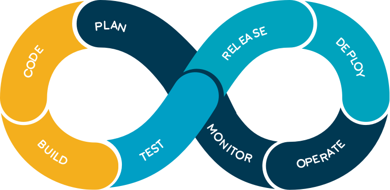devops-build-code-plan-monitor-operate-deploy-release-test