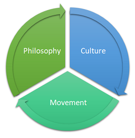 devops-philosophy-culture-movement