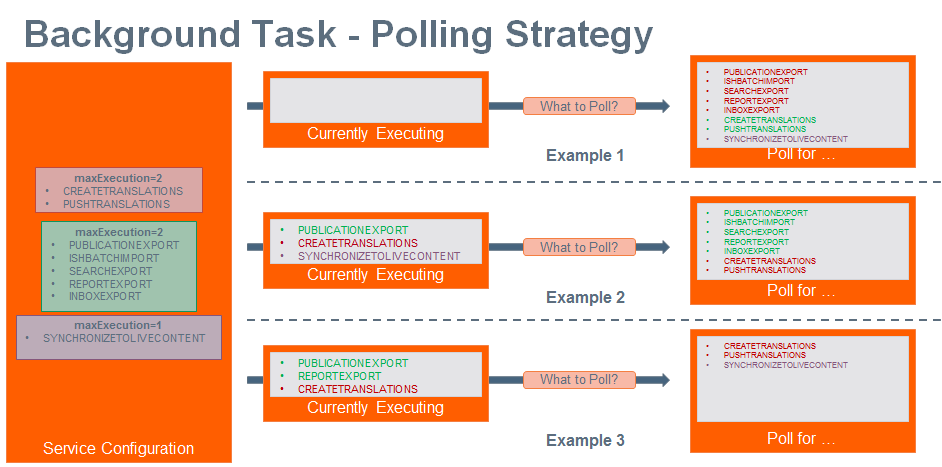 Polling strategy